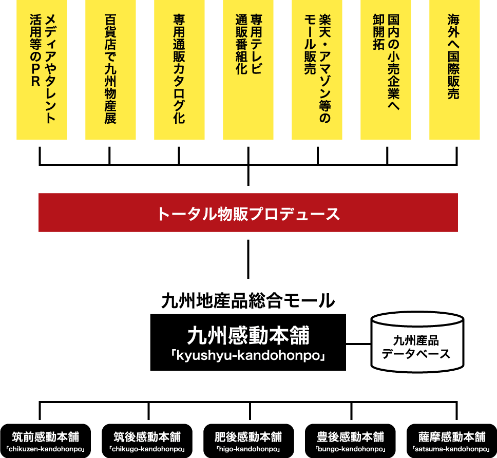 九州感動本舗 組織図